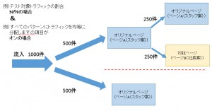 ABテストのトラフィック分けイメージ